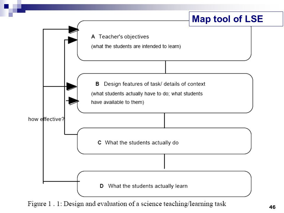 46 Map tool of LSE