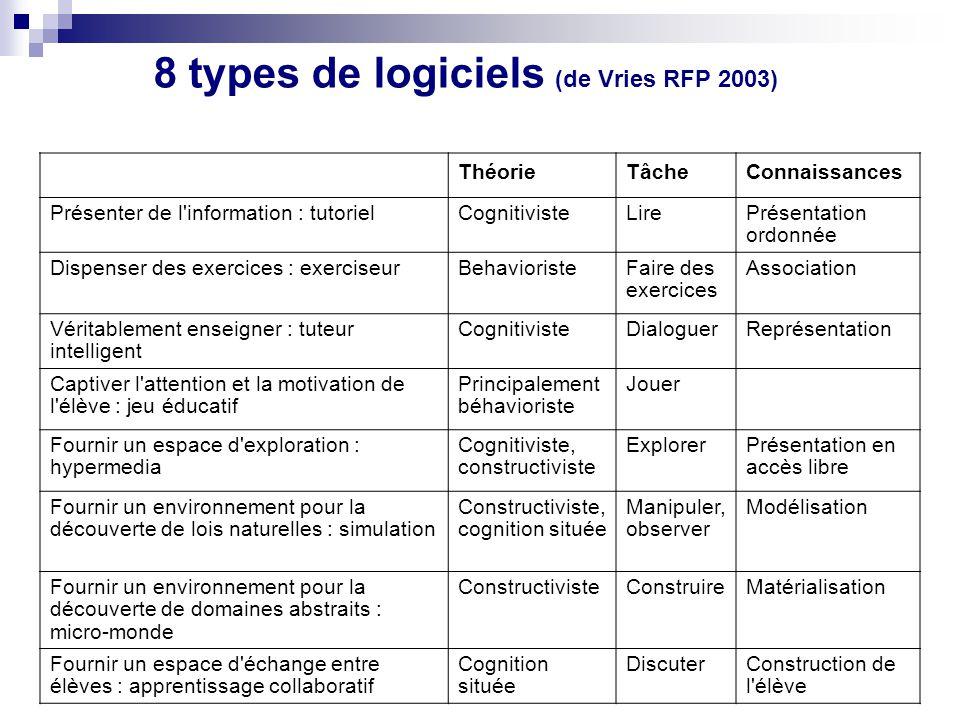 8 types de logiciels (de Vries RFP 2003) ThéorieTâcheConnaissances Présenter de l'information : tutorielCognitivisteLirePrésentation ordonnée Dispense