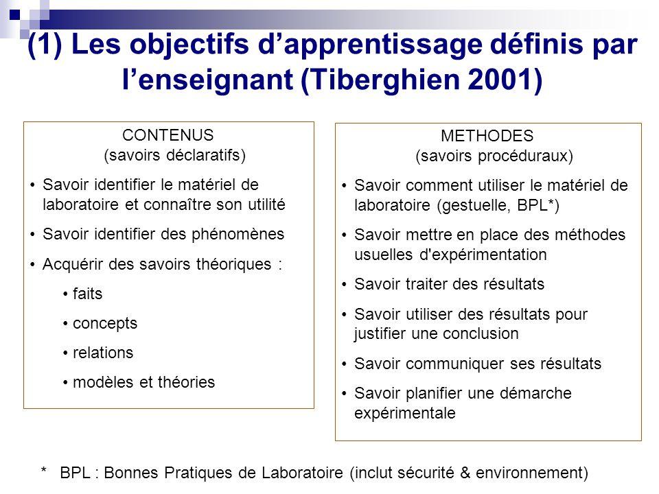 (1) Les objectifs dapprentissage définis par lenseignant (Tiberghien 2001) CONTENUS (savoirs déclaratifs) Savoir identifier le matériel de laboratoire