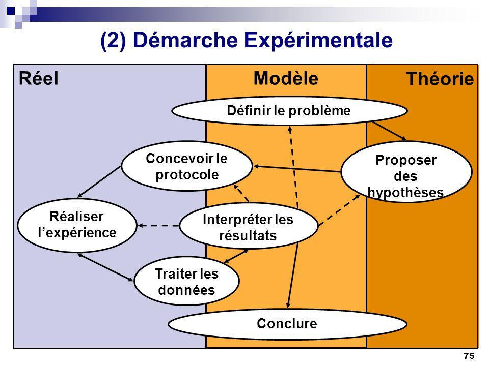 75 (2) Démarche Expérimentale Théorie Modèle Réel Concevoir le protocole Réaliser lexpérience Conclure Proposer des hypothèses Définir le problème Tra