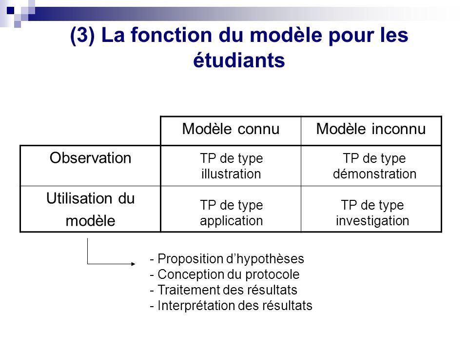 Modèle connuModèle inconnu Observation Utilisation du modèle - Proposition dhypothèses - Conception du protocole - Traitement des résultats - Interpré