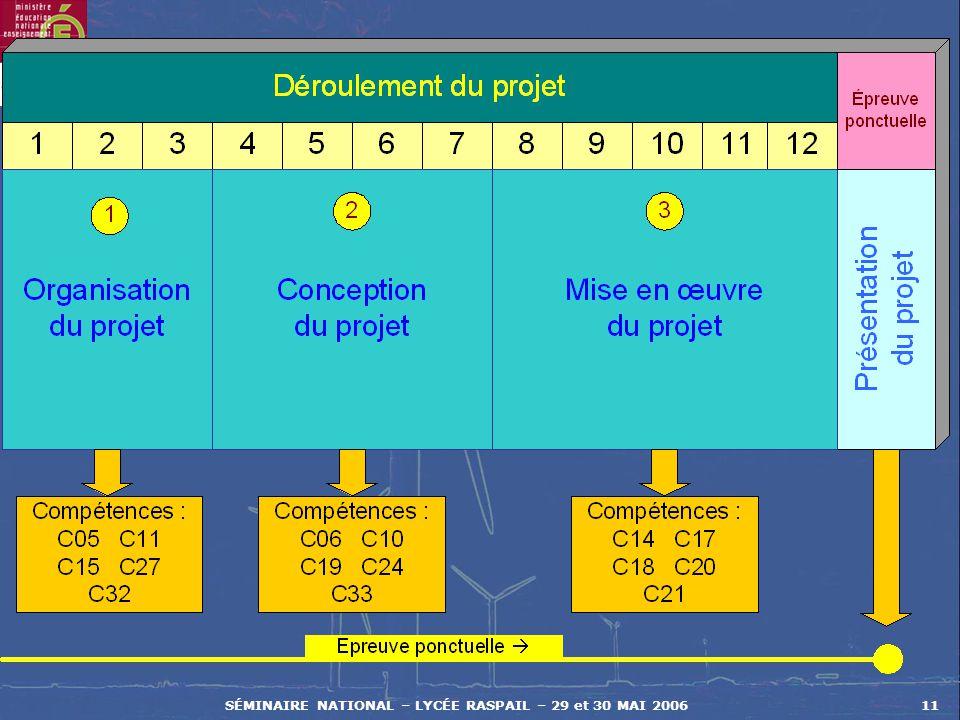 SÉMINAIRE NATIONAL – LYCÉE RASPAIL – 29 et 30 MAI 200611
