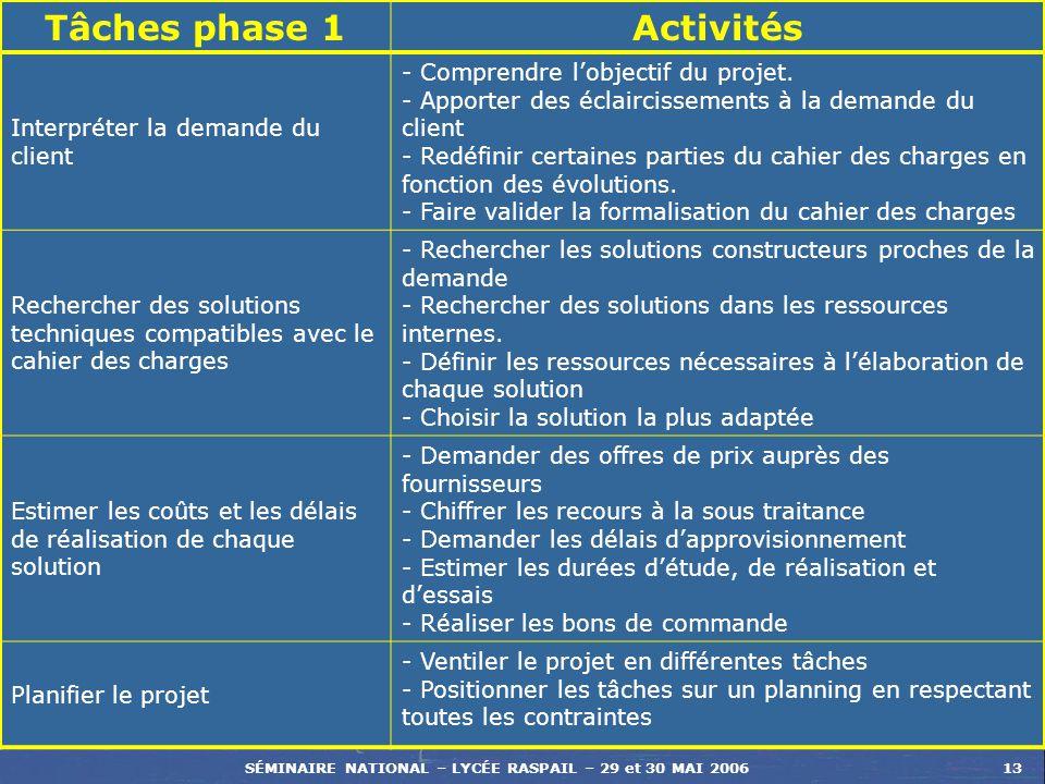 SÉMINAIRE NATIONAL – LYCÉE RASPAIL – 29 et 30 MAI 200613 Tâches phase 1Activités Interpréter la demande du client - Comprendre lobjectif du projet. -