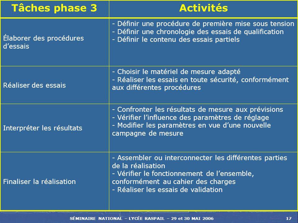 SÉMINAIRE NATIONAL – LYCÉE RASPAIL – 29 et 30 MAI 200617 Tâches phase 3Activités Élaborer des procédures dessais - Définir une procédure de première m