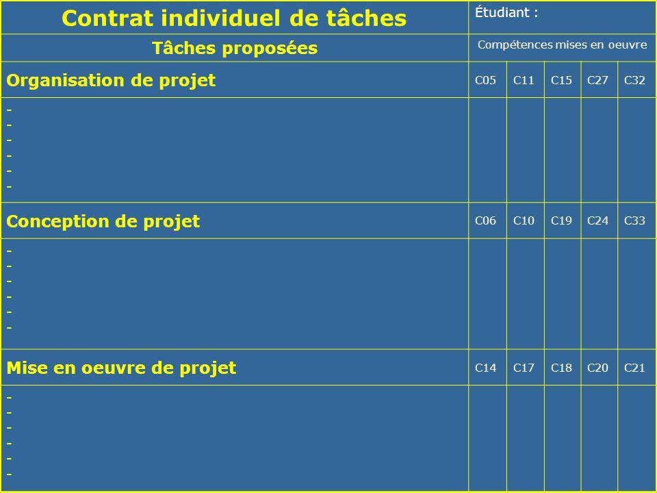SÉMINAIRE NATIONAL – LYCÉE RASPAIL – 29 et 30 MAI 200623 Contrat individuel de tâches Étudiant : Tâches proposées Compétences mises en oeuvre Organisa