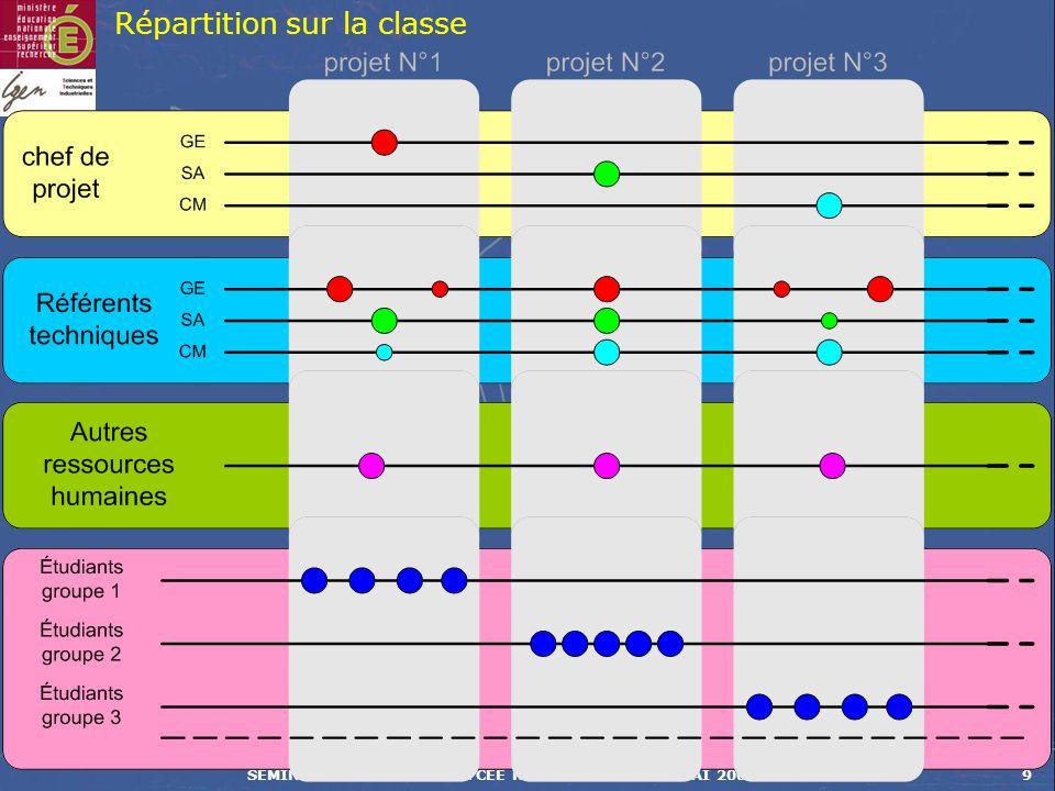 SÉMINAIRE NATIONAL – LYCÉE RASPAIL – 29 et 30 MAI 20069 Répartition sur la classe