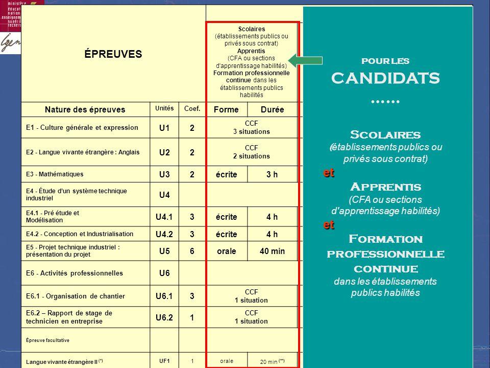 SÉMINAIRE NATIONAL – LYCÉE RASPAIL – 29 et 30 MAI 2006 ÉPREUVES CANDIDATS Scolaires (établissements publics ou privés sous contrat) Apprentis (CFA ou