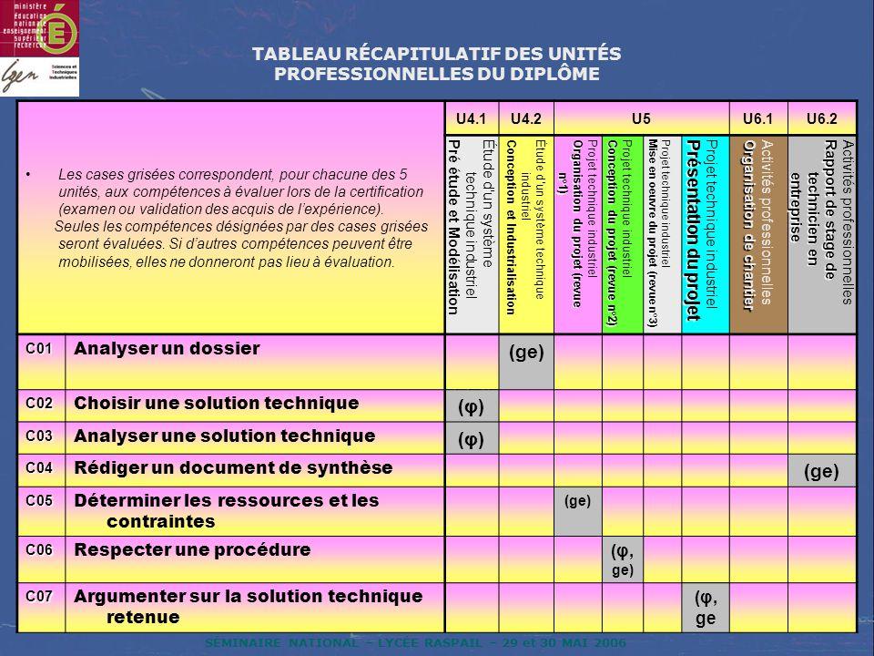 SÉMINAIRE NATIONAL – LYCÉE RASPAIL – 29 et 30 MAI 2006 La définition des unités constitutives du diplôme a pour objectif de préciser, pour chacune delles, quelles activités et tâches sont concernées et dans quel contexte.