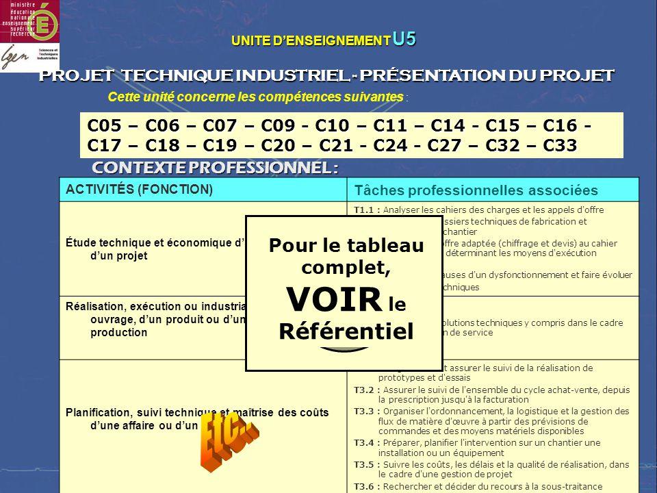SÉMINAIRE NATIONAL – LYCÉE RASPAIL – 29 et 30 MAI 2006 UNITE DENSEIGNEMENT U5 UNITE DENSEIGNEMENT U5 PROJET TECHNIQUE INDUSTRIEL - PRÉSENTATION DU PROJET ACTIVITÉS (FONCTION) Tâches professionnelles associées Étude technique et économique dune affaire ou dun projet T1.1 : Analyser les cahiers des charges et les appels d offre T1.4 : Réaliser les dossiers techniques de fabrication et d exécution de chantier T1.5 : Élaborer une offre adaptée (chiffrage et devis) au cahier des charges en déterminant les moyens d exécution prévisionnels T1.6 : Analyser les causes d un dysfonctionnement et faire évoluer les solutions techniques Réalisation, exécution ou industrialisation dun ouvrage, dun produit ou dun moyen de production T2.2 : Adapter des solutions techniques y compris dans le cadre d une prestation de service Planification, suivi technique et maîtrise des coûts dune affaire ou dun projet T3.1 : Programmer et assurer le suivi de la réalisation de prototypes et d essais T3.2 : Assurer le suivi de l ensemble du cycle achat-vente, depuis la prescription jusqu à la facturation T3.3 : Organiser l ordonnancement, la logistique et la gestion des flux de matière d œuvre à partir des prévisions de commandes et des moyens matériels disponibles T3.4 : Préparer, planifier l intervention sur un chantier une installation ou un équipement T3.5 : Suivre les coûts, les délais et la qualité de réalisation, dans le cadre d une gestion de projet T3.6 : Rechercher et décider du recours à la sous-traitance CONTEXTE PROFESSIONNEL : Cette unité concerne les compétences suivantes : C05 – C06 – C07 – C09 - C10 – C11 – C14 - C15 – C16 - C17 – C18 – C19 – C20 – C21 - C24 - C27 – C32 – C33 Pour le tableau complet, VOIR le Référentiel