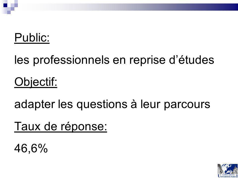 Public: les professionnels en reprise détudes Objectif: adapter les questions à leur parcours Taux de réponse: 46,6%