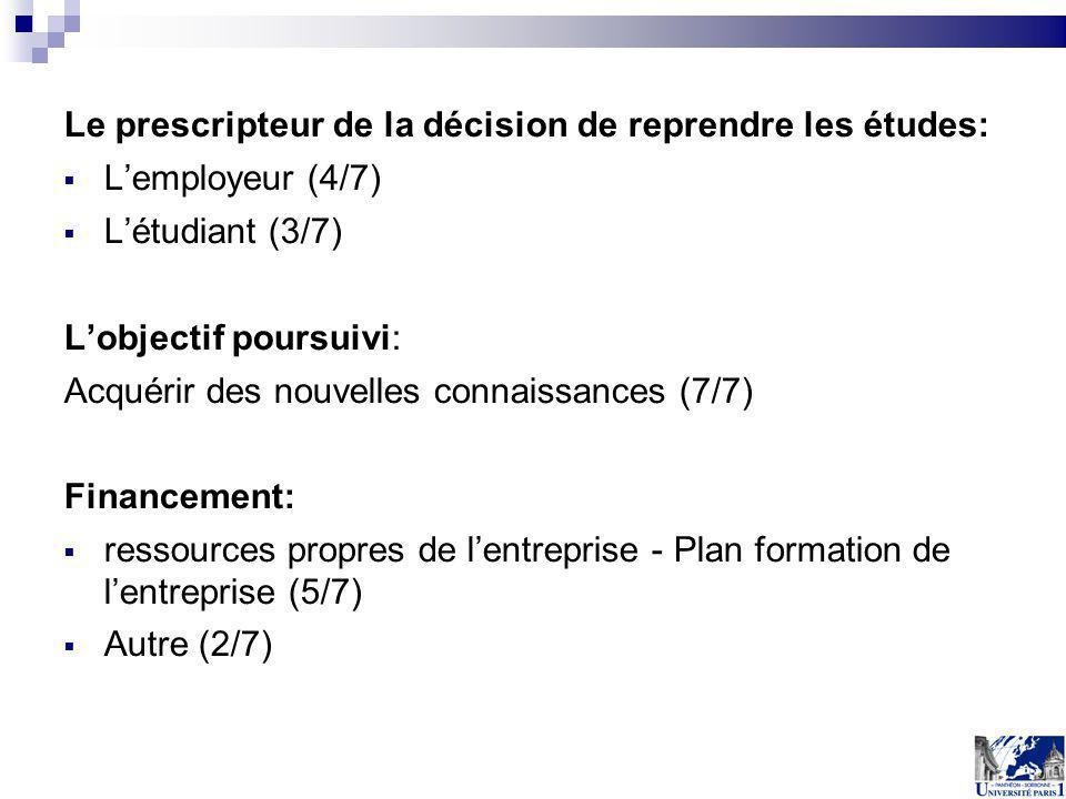 Le prescripteur de la décision de reprendre les études: Lemployeur (4/7) Létudiant (3/7) Lobjectif poursuivi: Acquérir des nouvelles connaissances (7/