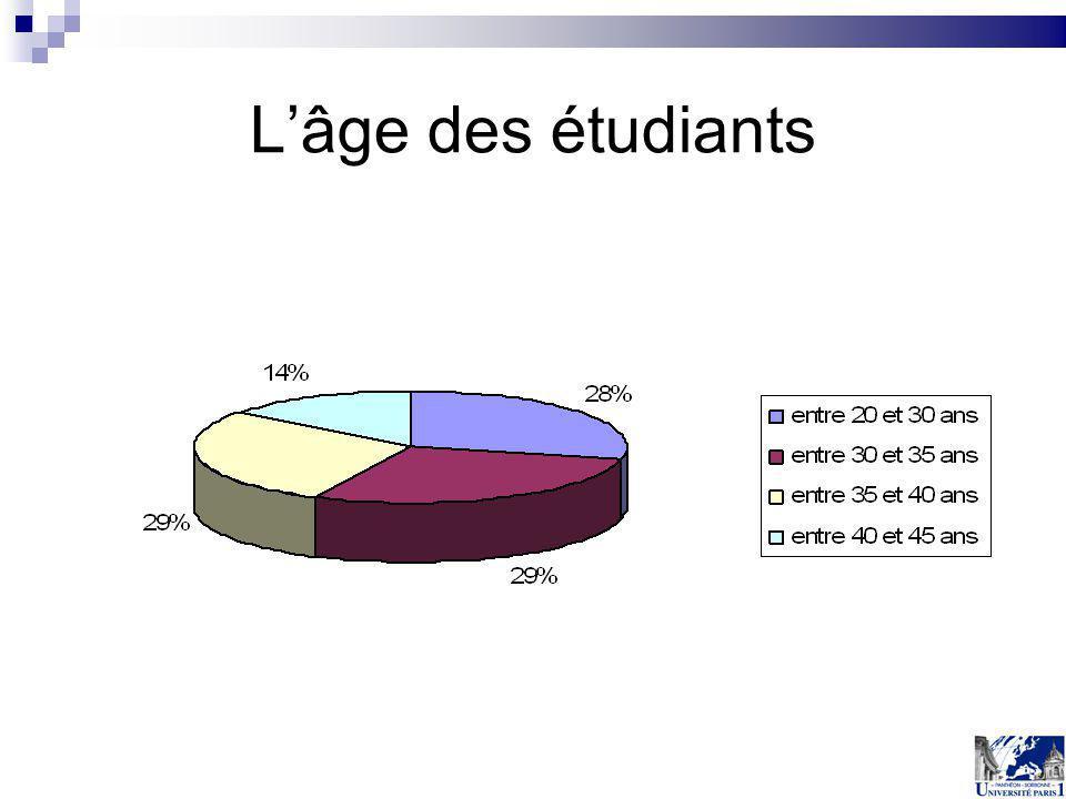 Lâge des étudiants