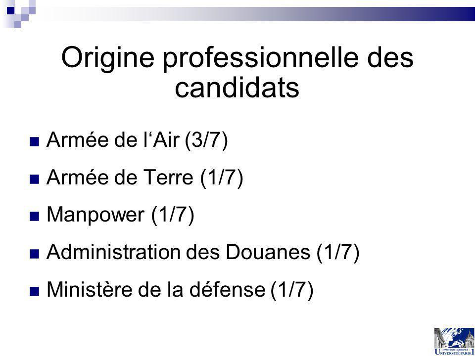 Origine professionnelle des candidats Armée de lAir (3/7) Armée de Terre (1/7) Manpower (1/7) Administration des Douanes (1/7) Ministère de la défense