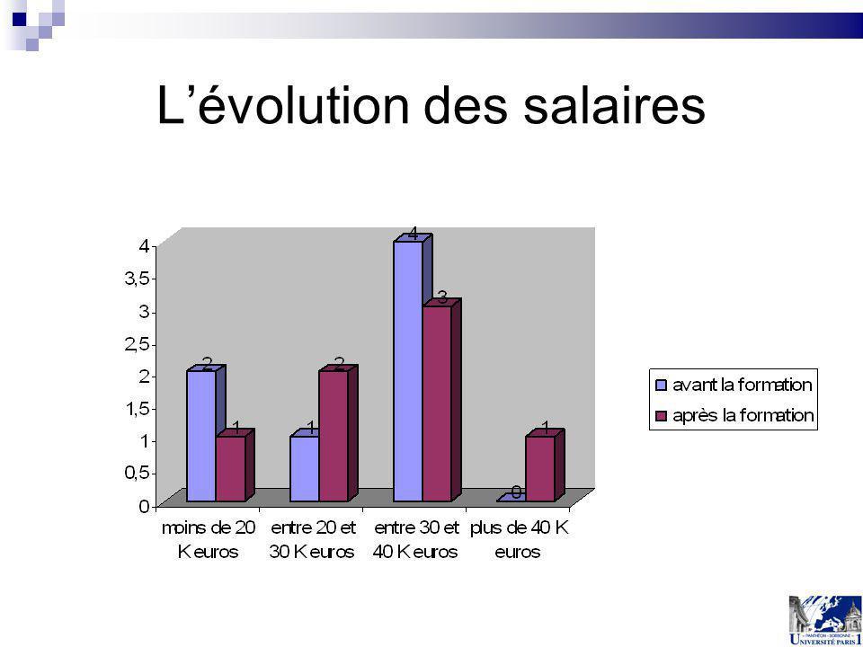 Lévolution des salaires