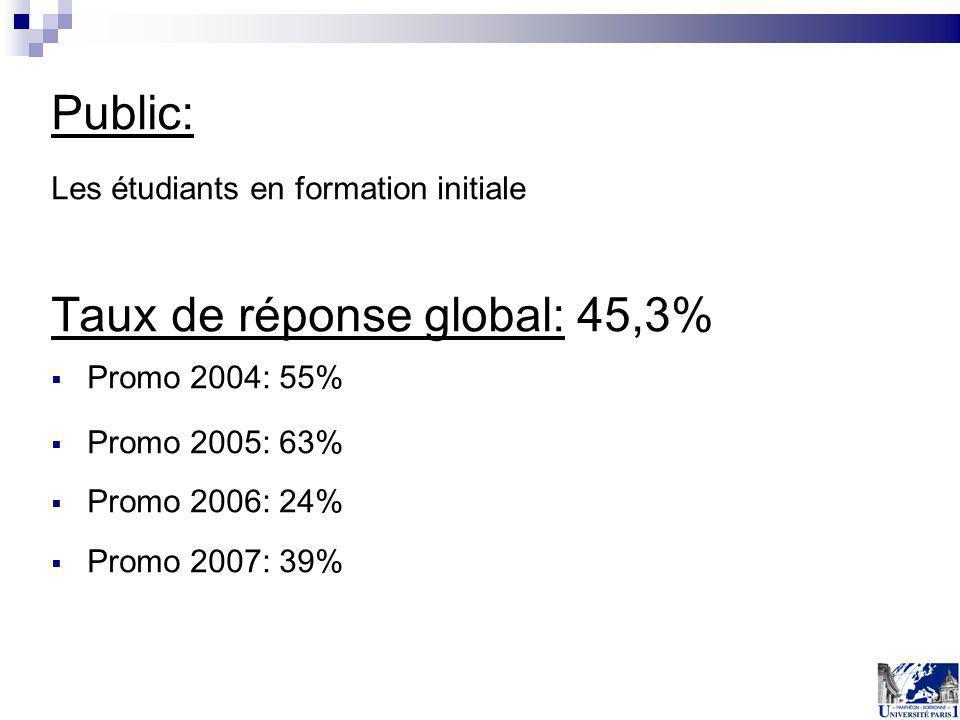 Public: Les étudiants en formation initiale Taux de réponse global: 45,3% Promo 2004: 55% Promo 2005: 63% Promo 2006: 24% Promo 2007: 39%