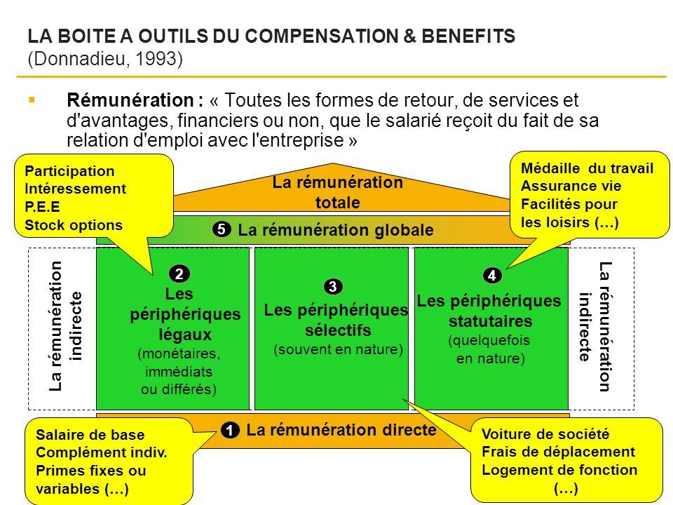 2 Les périphériques légaux (monétaires, immédiats ou différés) Les périphériques statutaires (quelquefois en nature) Les périphériques sélectifs (souvent en nature) 3 4 2 LA BOITE A OUTILS DU COMPENSATION & BENEFITS (Donnadieu, 1993) La rémunération totale La rémunération globale 5 La rémunération directe 1 Salaire de base Complément indiv.
