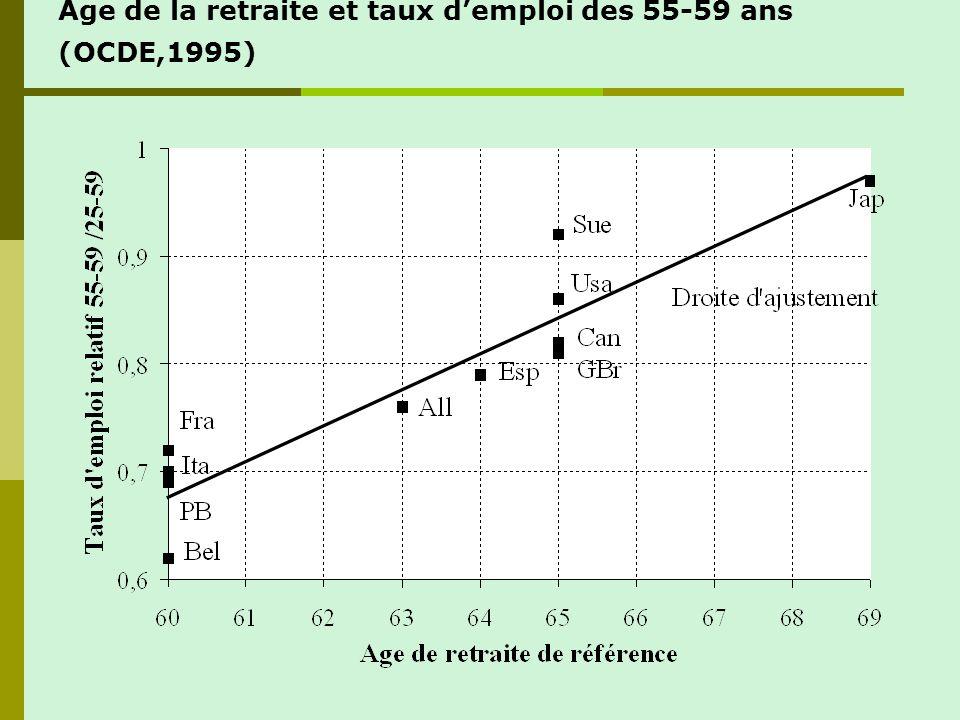 Age de la retraite et taux demploi des 55-59 ans (OCDE,1995)