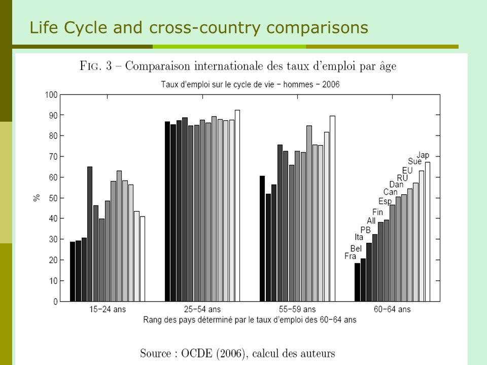 Life Cycle and cross-country comparisons