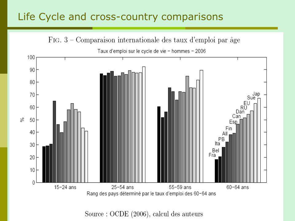 Protection de lemploi et emploi des seniors (OCDE, 2003)