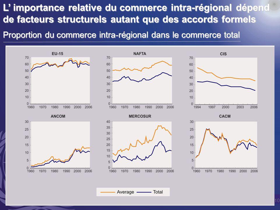 10 L importance relative du commerce intra-régional dépend de facteurs structurels autant que des accords formels Proportion du commerce intra-régional dans le commerce total