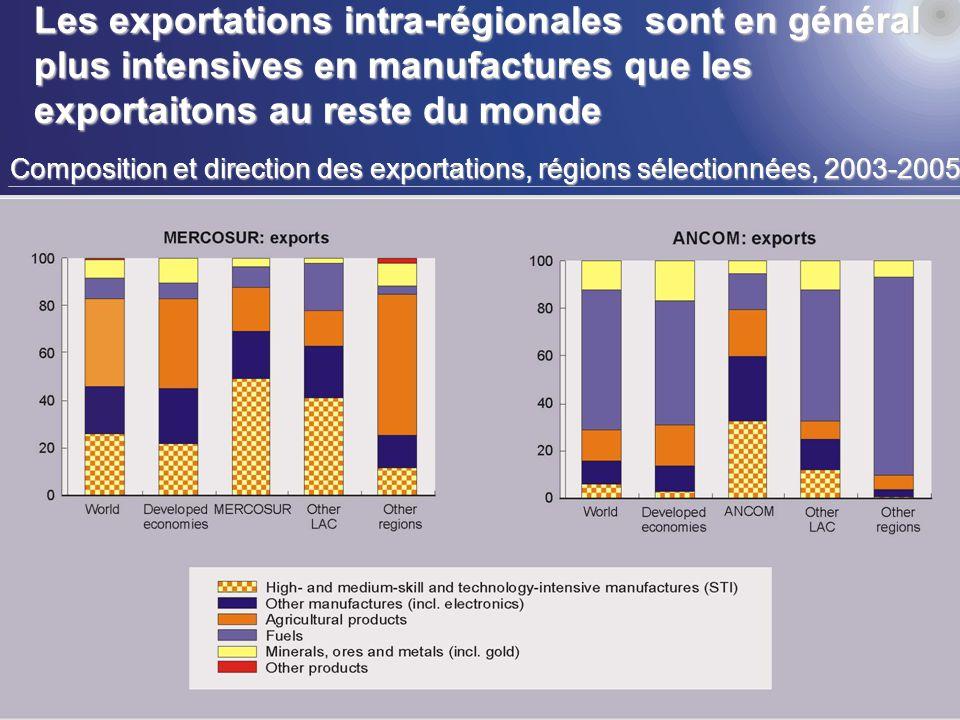 13 Les exportations intra-régionales sont en général plus intensives en manufactures que les exportaitons au reste du monde Composition et direction des exportations, régions sélectionnées, 2003-2005