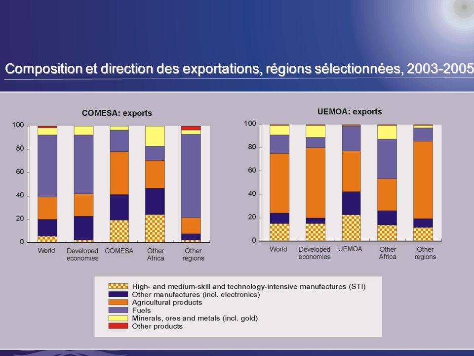 14 Composition et direction des exportations, régions sélectionnées, 2003-2005