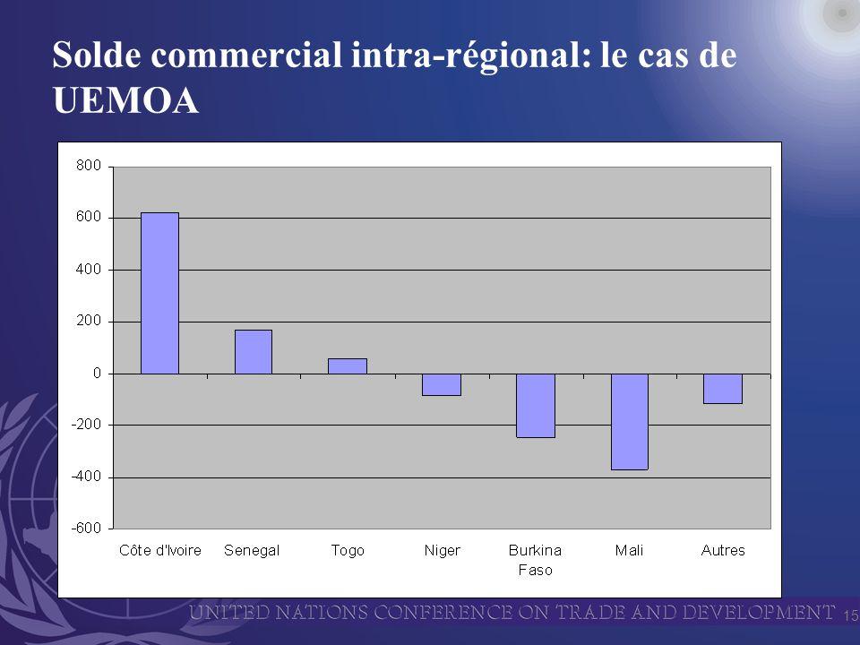 15 Solde commercial intra-régional: le cas de UEMOA