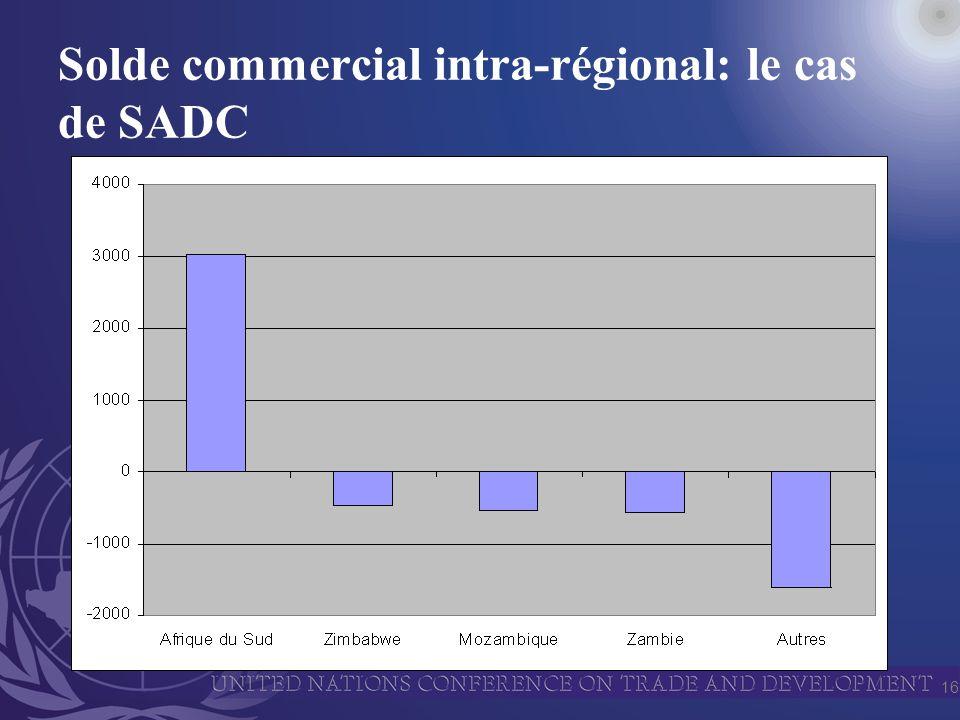 16 Solde commercial intra-régional: le cas de SADC