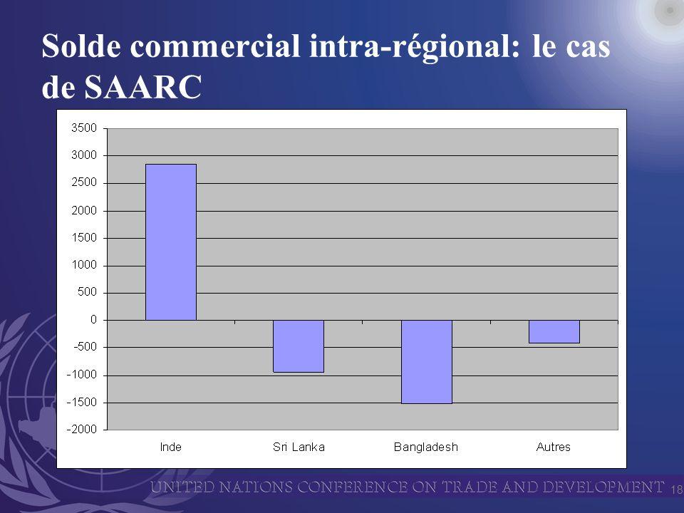 18 Solde commercial intra-régional: le cas de SAARC