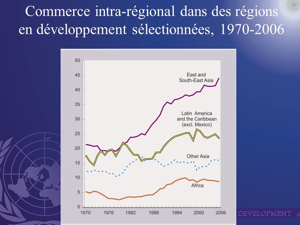 9 Commerce intra-régional dans des régions en développement sélectionnées, 1970-2006