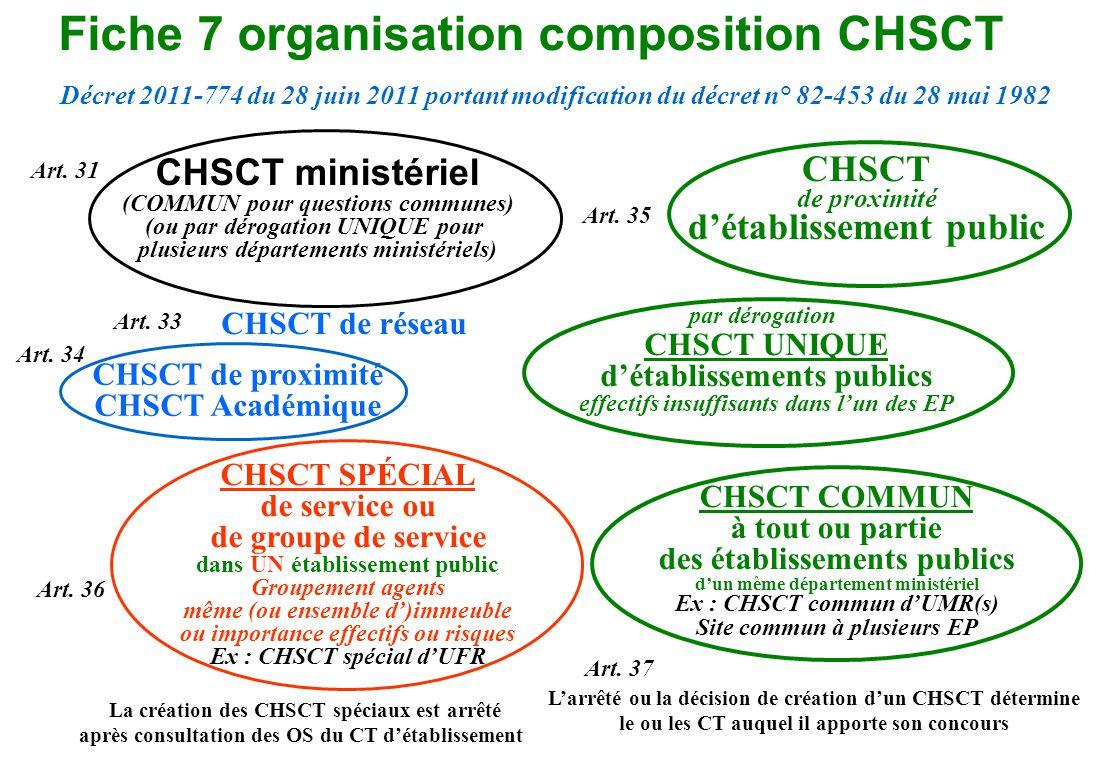 Fiche 7 organisation composition CHSCT CHSCT de réseau par dérogation CHSCT UNIQUE détablissements publics effectifs insuffisants dans lun des EP CHSC