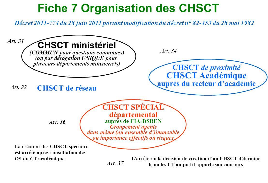 Fiche 7 Organisation des CHSCT CHSCT de réseau CHSCT SPÉCIAL départemental auprès de lIA-DSDEN Groupement agents dans même (ou ensemble d)immeuble ou