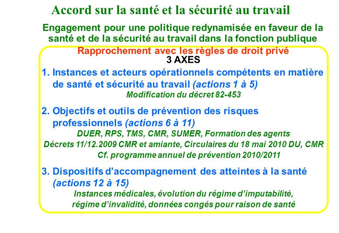 3 AXES 1.Instances et acteurs opérationnels compétents en matière de santé et sécurité au travail (actions 1 à 5) Modification du décret 82-453 2.Obje
