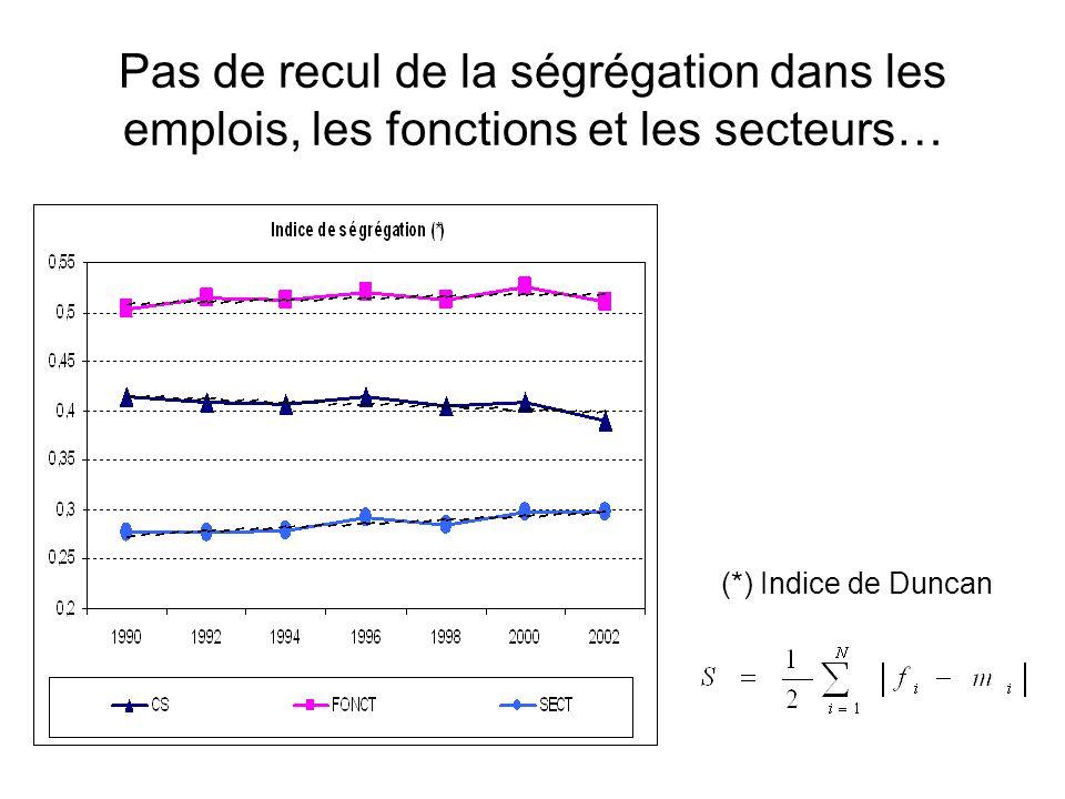 Pas de recul de la ségrégation dans les emplois, les fonctions et les secteurs… (*) Indice de Duncan
