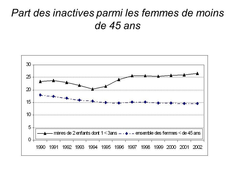 Part des inactives parmi les femmes de moins de 45 ans