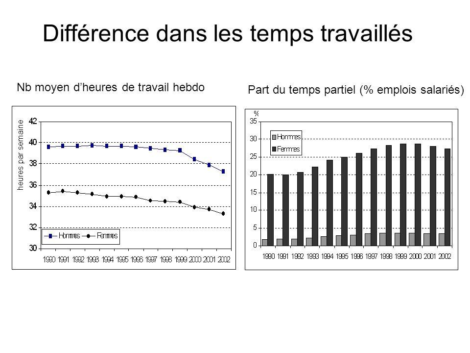 Différence dans les temps travaillés Nb moyen dheures de travail hebdo Part du temps partiel (% emplois salariés)