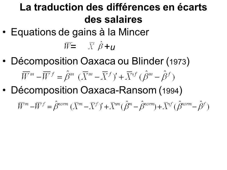La traduction des différences en écarts des salaires Equations de gains à la Mincer = + u Décomposition Oaxaca ou Blinder ( 1973 ) Décomposition Oaxac