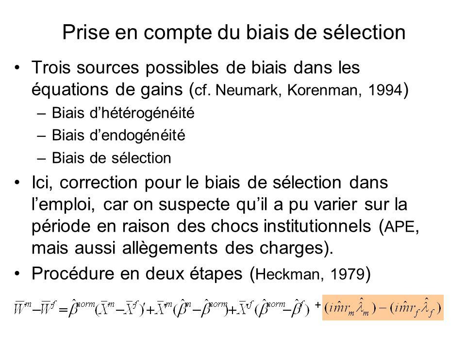 Prise en compte du biais de sélection Trois sources possibles de biais dans les équations de gains ( cf. Neumark, Korenman, 1994 ) –Biais dhétérogénéi