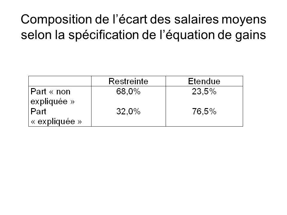 Composition de lécart des salaires moyens selon la spécification de léquation de gains