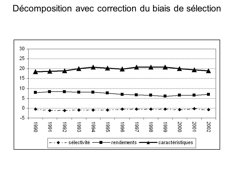 Décomposition avec correction du biais de sélection