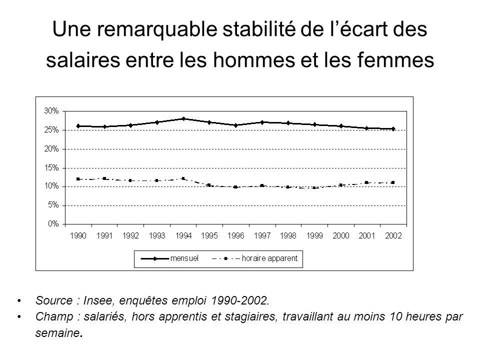 Une remarquable stabilité de lécart des salaires entre les hommes et les femmes Source : Insee, enquêtes emploi 1990-2002. Champ : salariés, hors appr