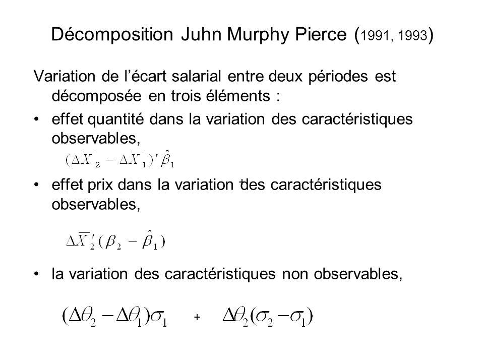 Décomposition Juhn Murphy Pierce ( 1991, 1993 ) Variation de lécart salarial entre deux périodes est décomposée en trois éléments : effet quantité dan