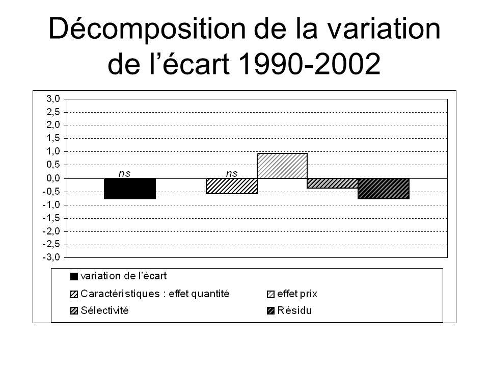 Décomposition de la variation de lécart 1990-2002
