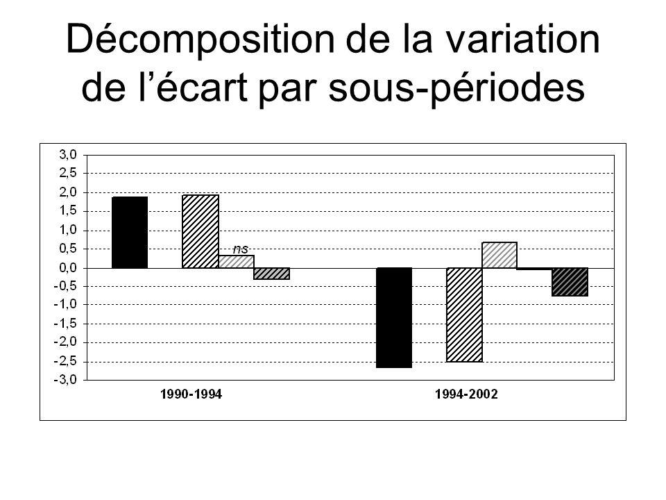 Décomposition de la variation de lécart par sous-périodes