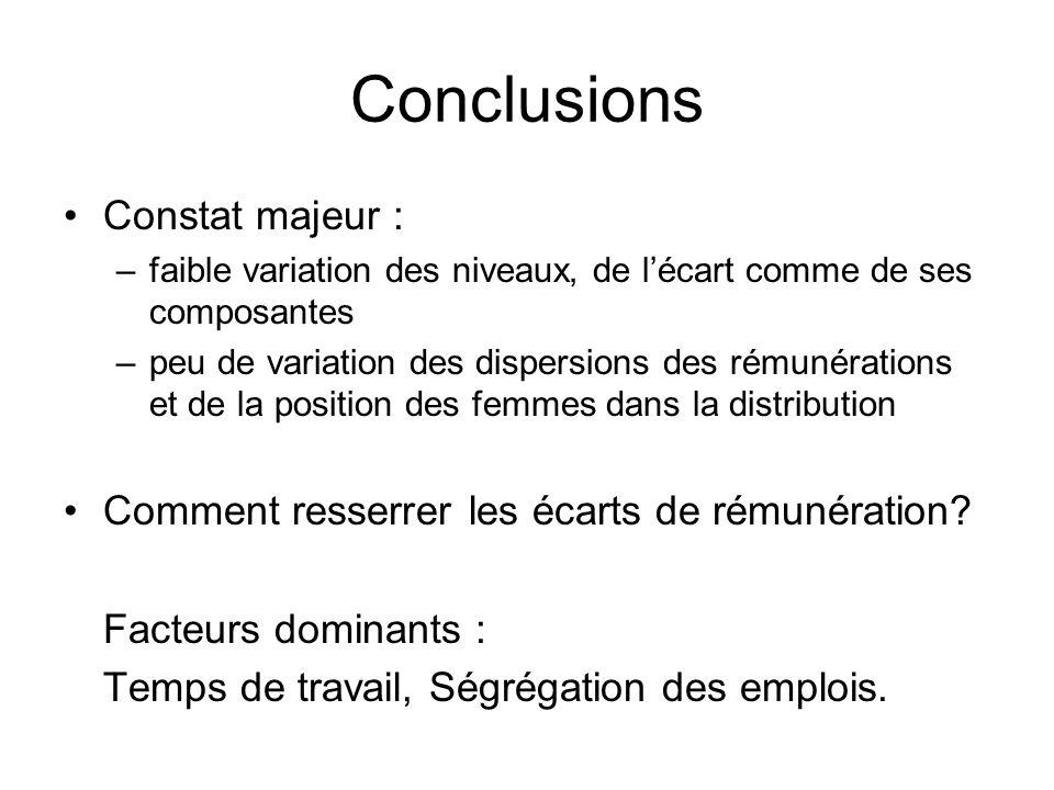 Conclusions Constat majeur : –faible variation des niveaux, de lécart comme de ses composantes –peu de variation des dispersions des rémunérations et