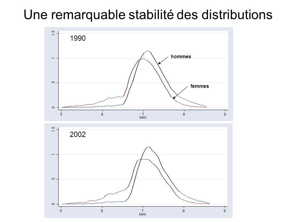 Une remarquable stabilité des distributions 1990 2002 hommes femmes