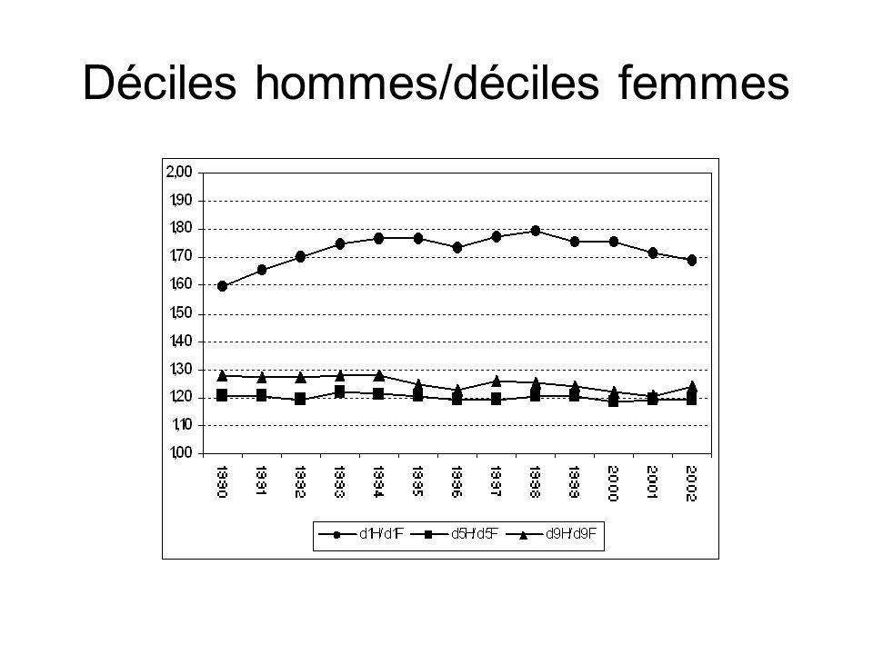 Pas de progression notable de la position des salaires des femmes Salaires horaires Salaires mensuels Percentile moyen des femmes dans la distribution des salaires des hommes