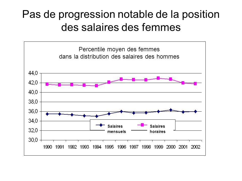 Pas de progression notable de la position des salaires des femmes Salaires horaires Salaires mensuels Percentile moyen des femmes dans la distribution