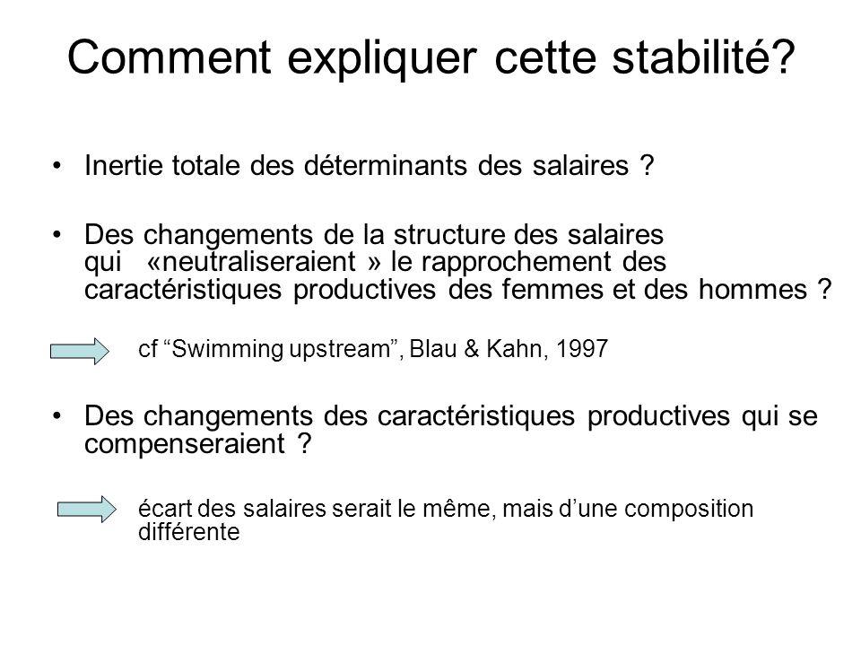 Comment expliquer cette stabilité? Inertie totale des déterminants des salaires ? Des changements de la structure des salaires qui «neutraliseraient »