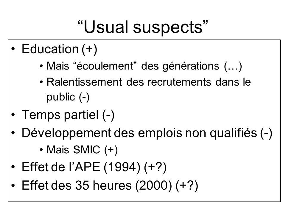 Usual suspects Education (+) Mais écoulement des générations (…) Ralentissement des recrutements dans le public (-) Temps partiel (-) Développement de